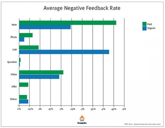 publications-facebook-payantes-negative-feedback