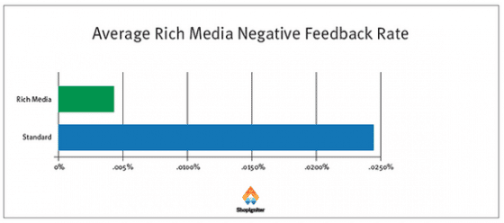 rich-media-negative-feedback