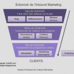 entonnoir-inbound-marketing