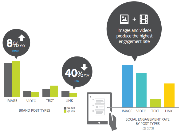 engagement-social-type-q3-usa-adobe