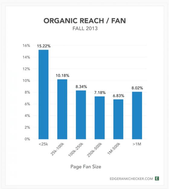 portee-organique-page-facebook-reach