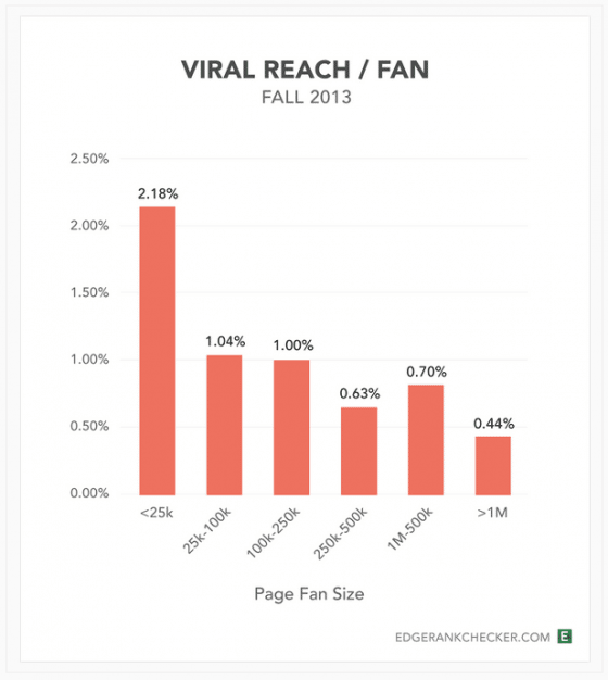 portee-virale-page-facebook-reach