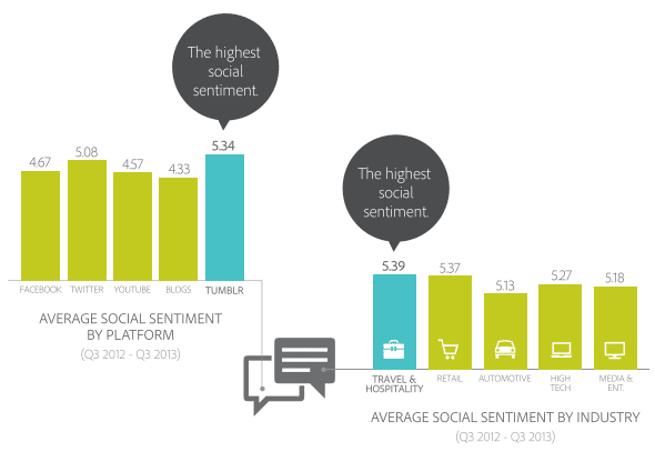 sentiment-social-q3-usa-adobe