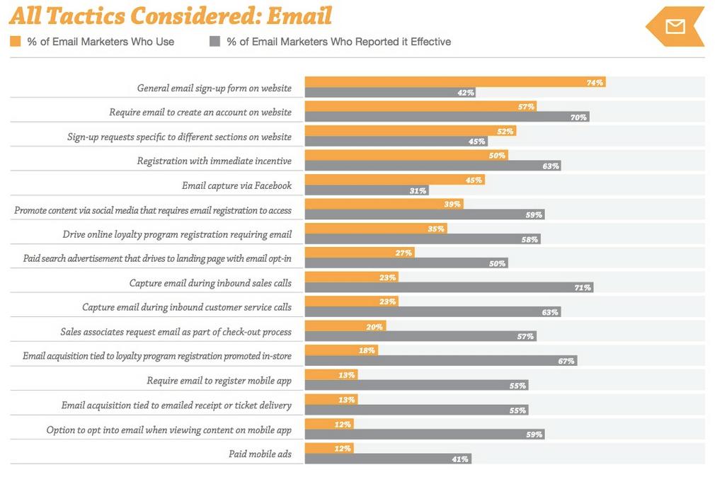 tactiques-abonnés-e-mail