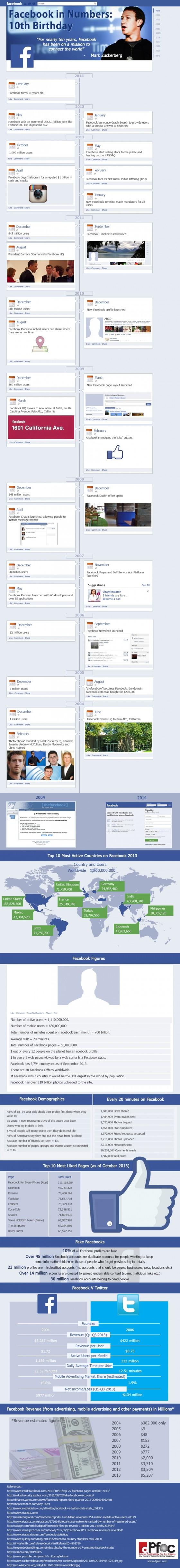 statistiques-facebook-10-ans-facebook