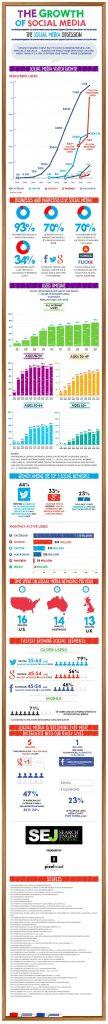 statistiques-medias-sociaux-2013