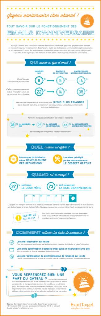 fidelisation-email-anniversaire