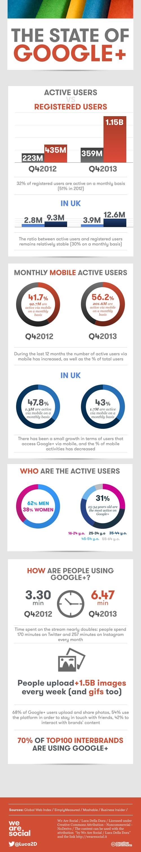 utilisateurs-actifs-GOOGLE-plus-2013