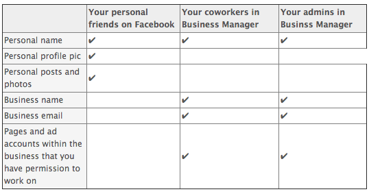 business-manager-facebook-protection-vie-privee