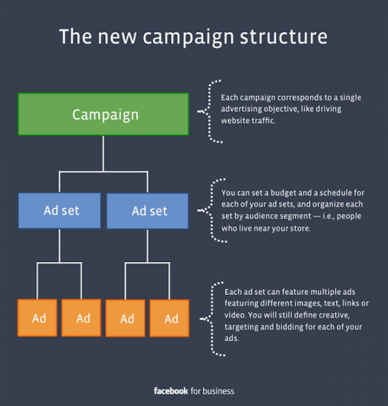 structure-campagne-publicitaire-Facebook