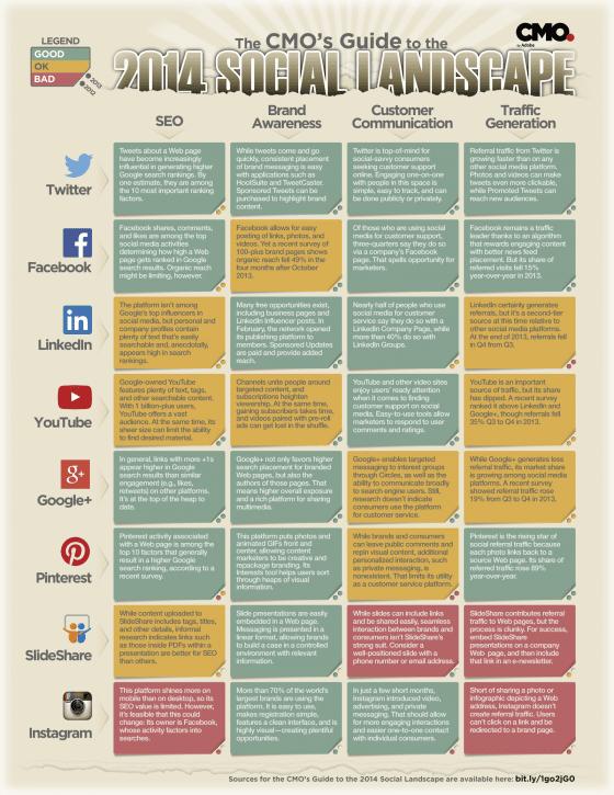 cartographie-medias-sociaux-2014