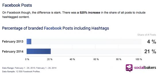 hashtags-facebook-2014