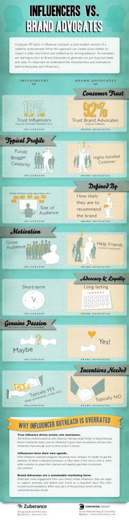 influenceurs-ambassadeurs-marque-infographie