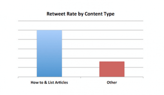 retweet-type-contenu-twitter-engagement
