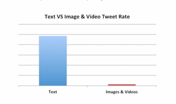 texte-video-image-twitter-engagement