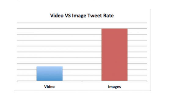 video-image-twitter-engagement