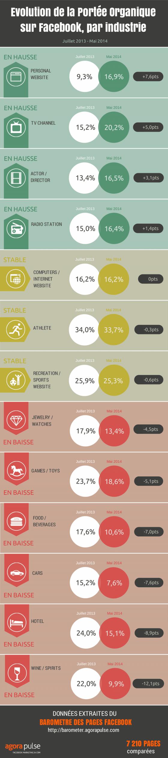 portee-organique-facebook-infographie-Mai-2014