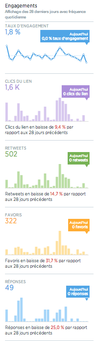 activite-tweet-engagements