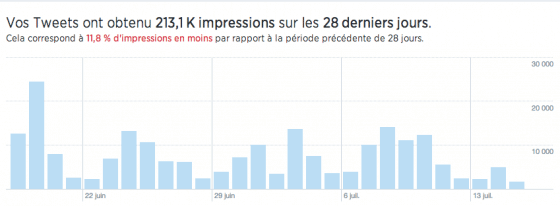 evolution-impressions-tweets-twitter-analytics