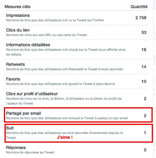 statistiques-activites-tweet
