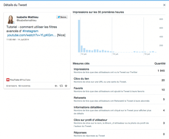 twitter-analytics-metriques-engagement-impressions
