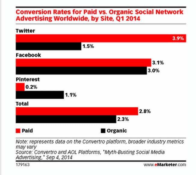 taux-conversion-social-organique-sponsorise