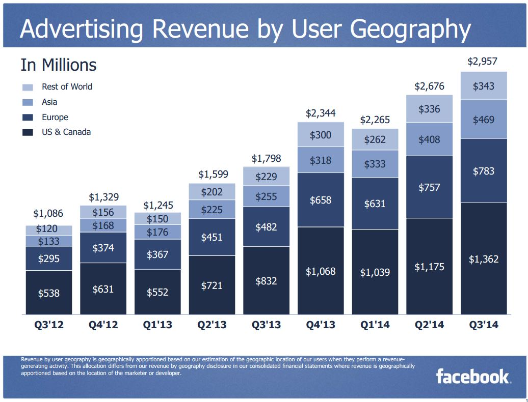 Facebook 3Q 2014 Ad Revenue User Geography