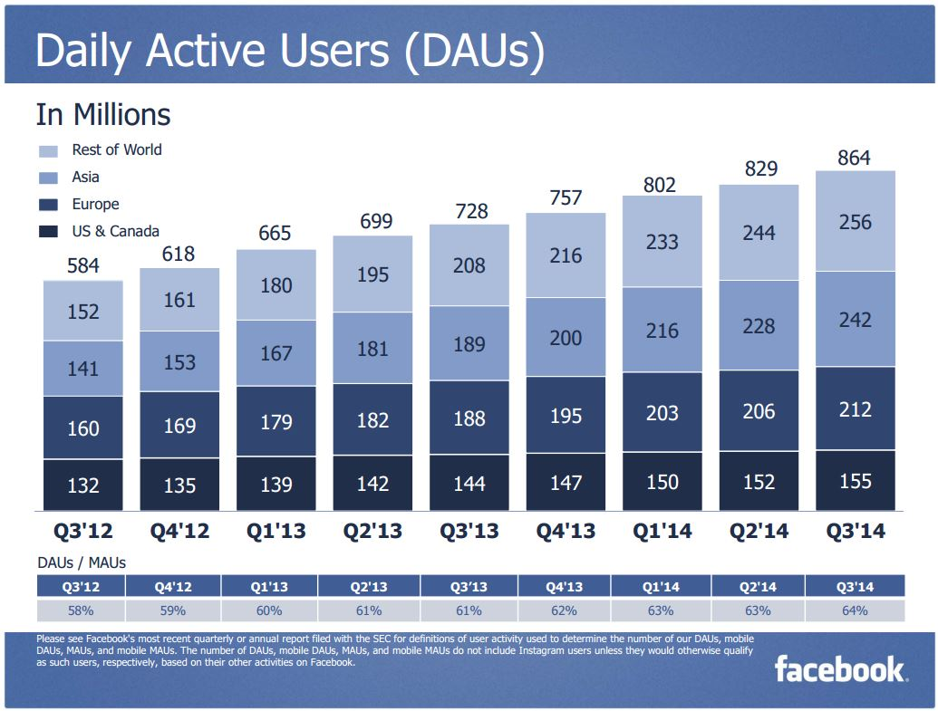 Facebook 3Q 2014 DAU