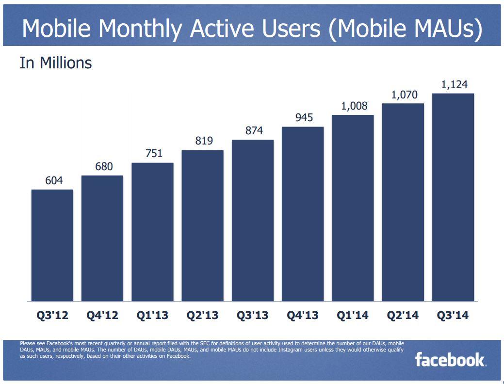 Facebook 3Q 2014 Mobile MAU