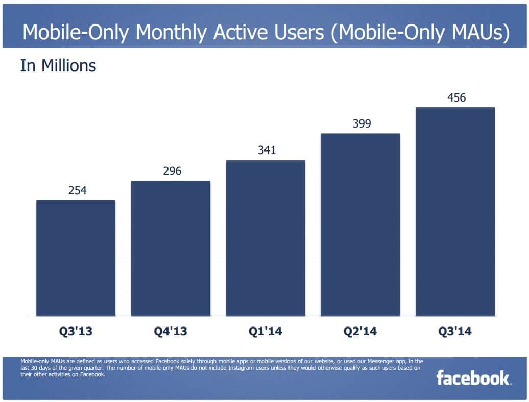 Facebook 3Q 2014 Mobile Only MAU
