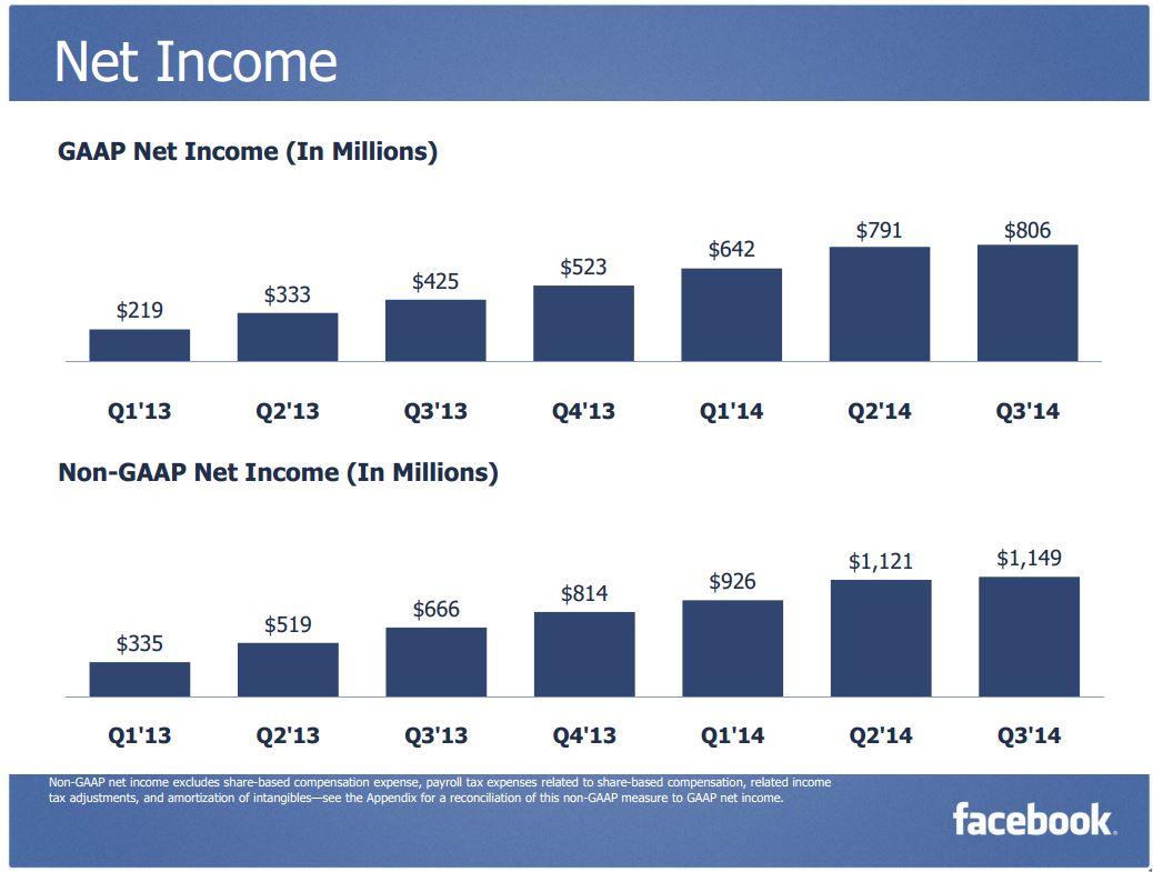 Facebook 3Q 2014 NetIncome