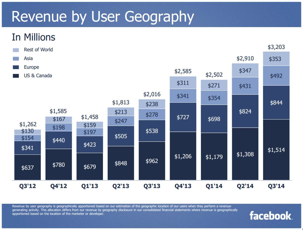 Facebook 3Q 2014 Revenue User Geography
