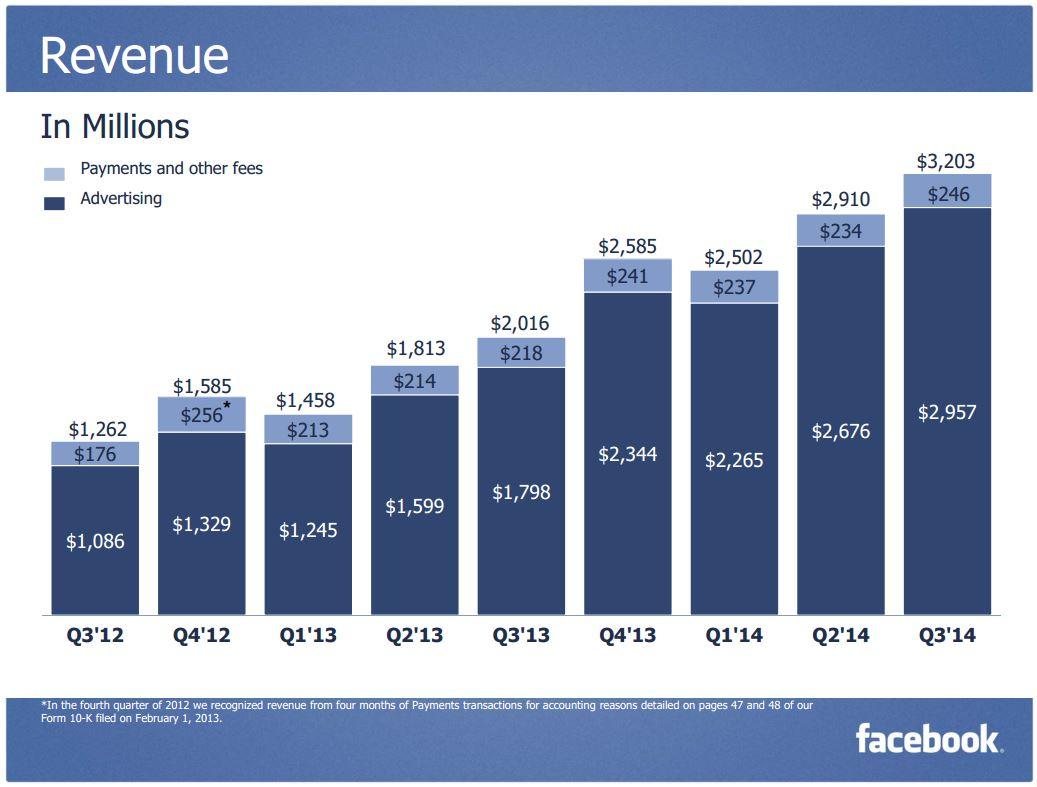 Facebook 3Q 2014 Revenus