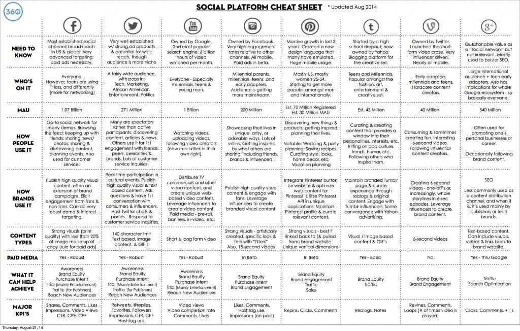 cartographie medias sociaux
