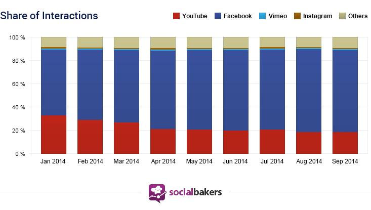 engagement videos facebook