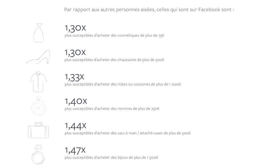 facebook personnes aisees achats