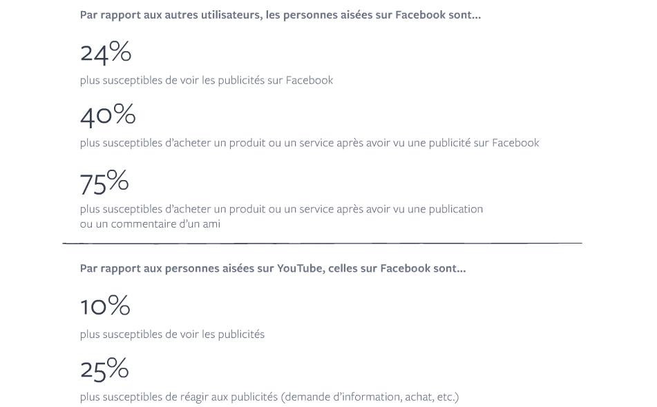 facebook personnes aisees publicite
