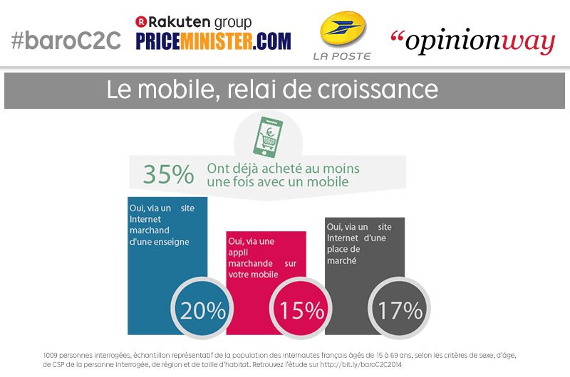 mobile achat