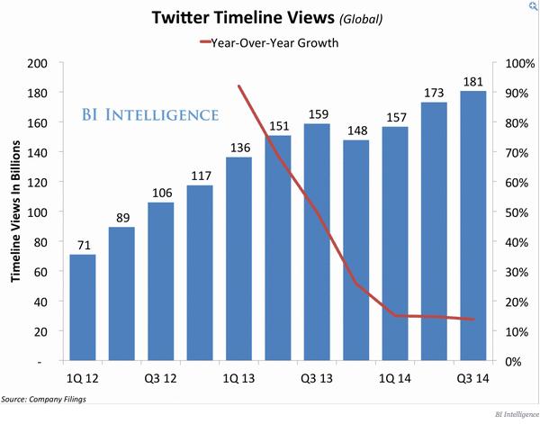 nombre vues timeline twitter Q3 2014