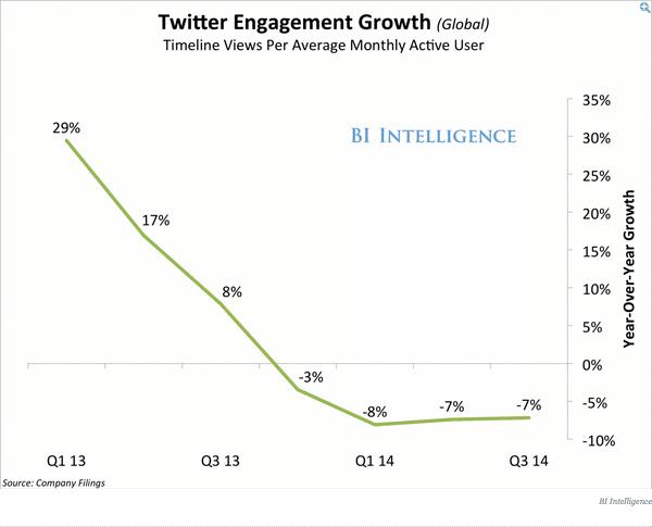 nombre vues utilisateurs engages Q3 2014