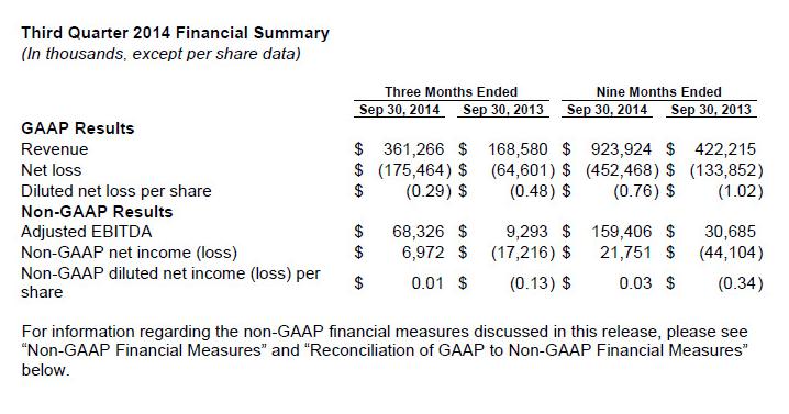resultats financiers twitter Q3-2014