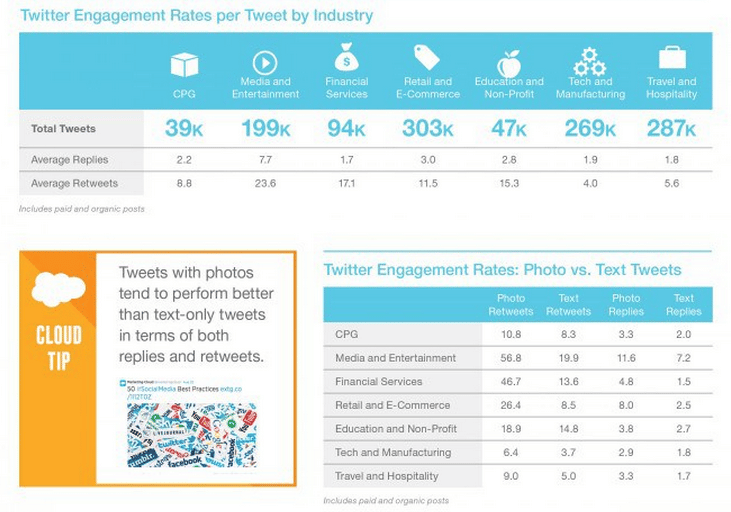 taux engagement twitter industrie