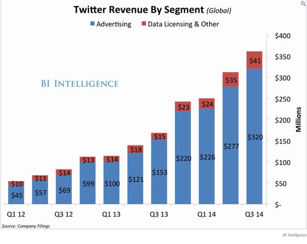 twitter revenus sources Q3 2014