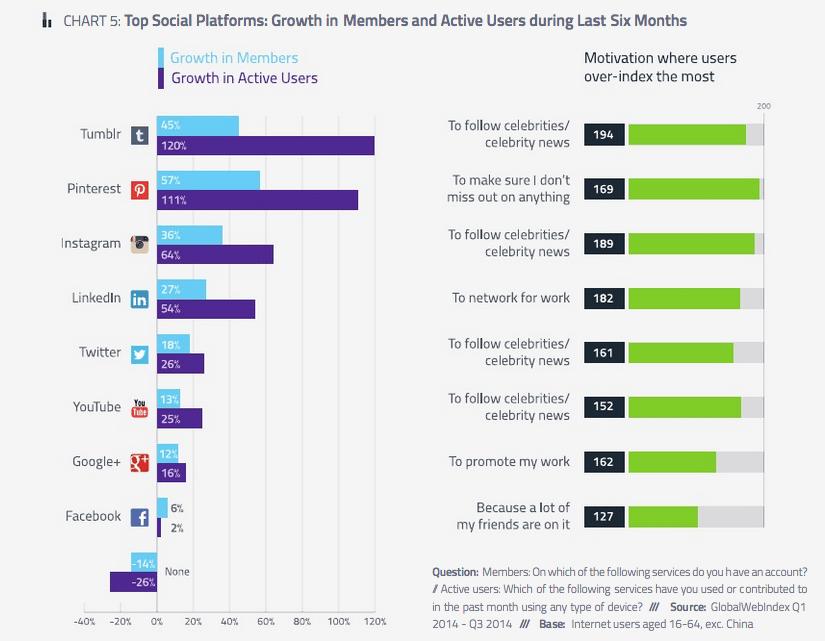 etude chiffres medias sociaux-2014-T3
