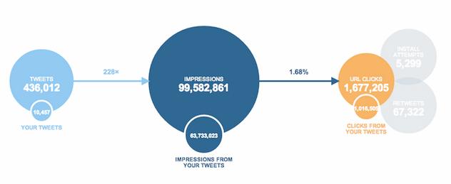 cartes-twitter-analytics