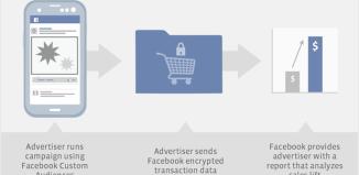conversion-lift-facebook-custom-audiences