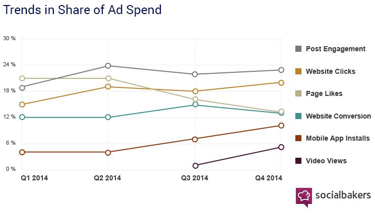 pourcentage-utilisation-annonces-facebook-2015