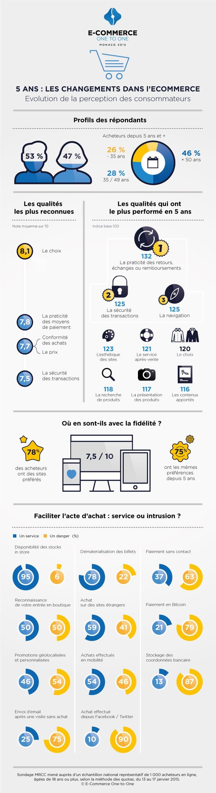 Infographie-Etude-Consommateurs-5-ans