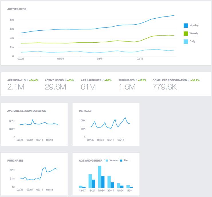 facebook-app-insights