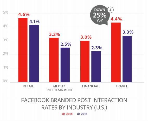 baisse-interactions-facebook
